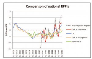 FIGURE 1: Comparison of national RPPIs.