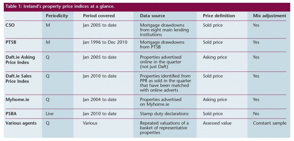 Property Data Boom Table 1