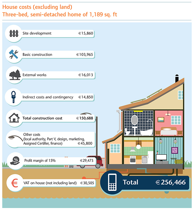 Average cost of building a house 28 images cost for House building costs